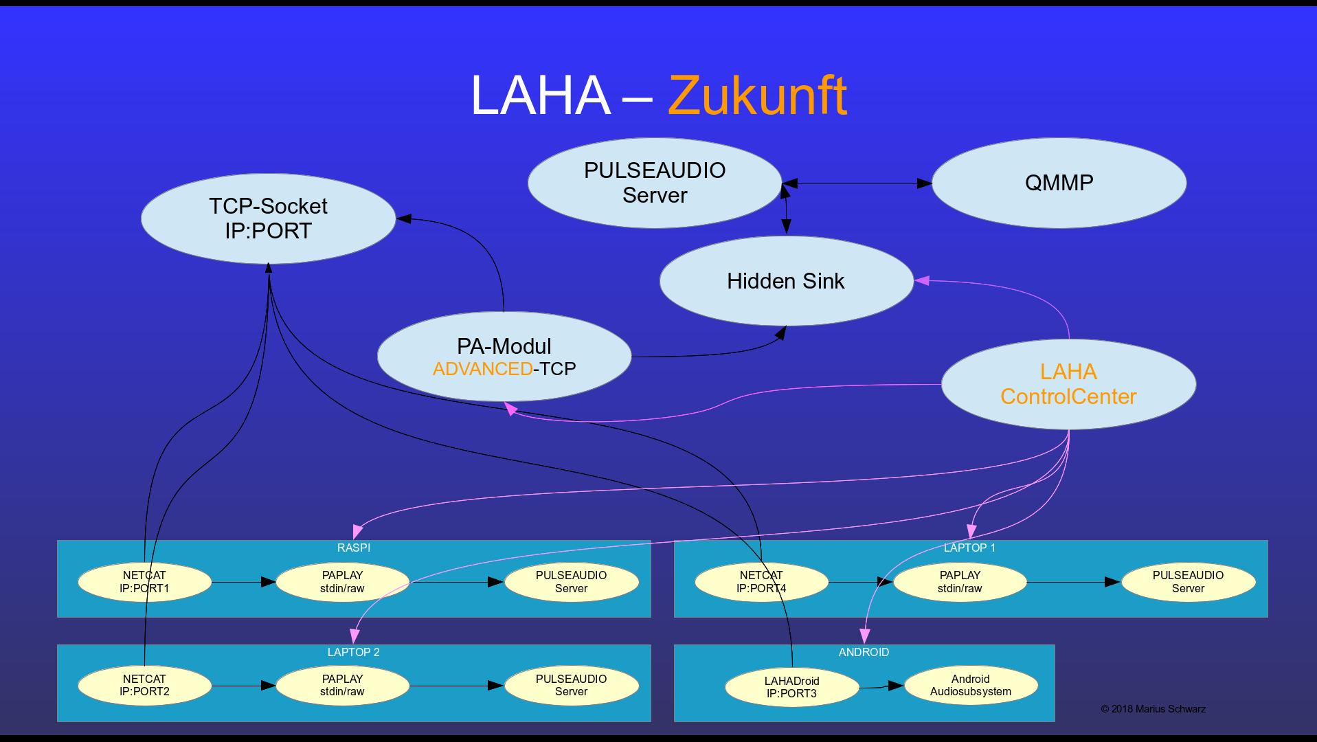 Der Aufbau von LAHA als Flußdiagramm