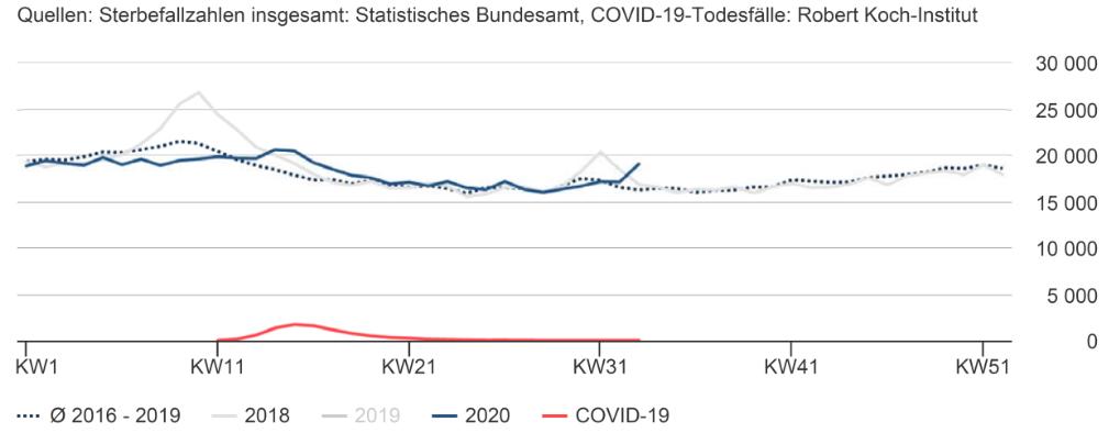 KW 33 Speak im Statistischen Bundesamtgrafen zur Sterblichkeit in Deutschland