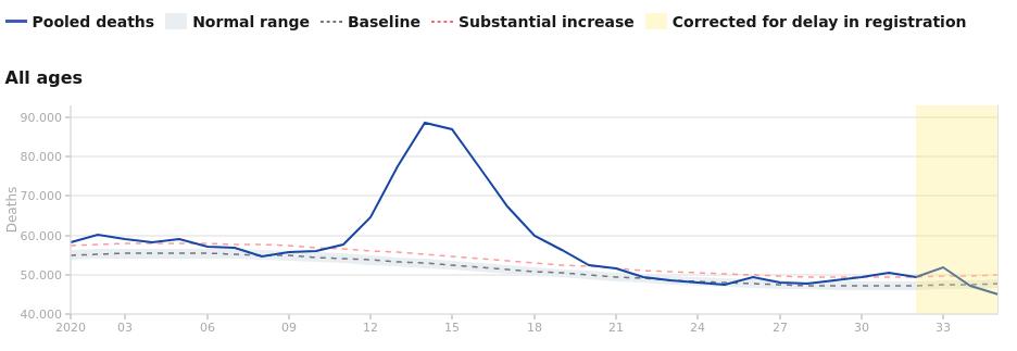 Graph der Sterblichkeit aller Altersklassen in West-Europa